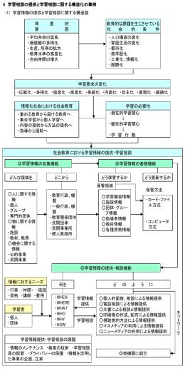 学習情報の提供と句集相談に関する構造図