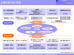 ECM, 企業を取り巻く環境とECM
