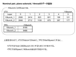Nominal pair, plane solenoid, 14mradのデータ追加