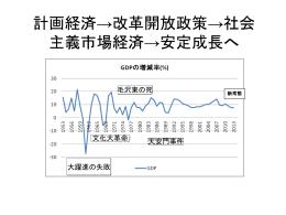 中国経済(2章)