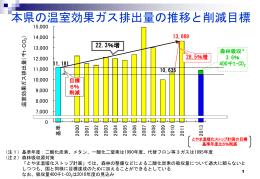 富山県における温室効果ガス排出量の推移について[pptファイル 902KB]