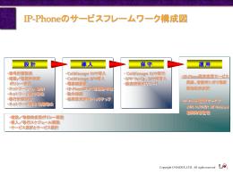 IP Phoneサービスフレームワーク構成(ppt形式/65KB)