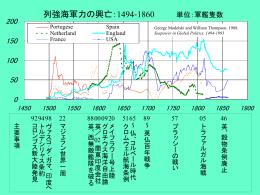 列強の海軍力1494-1860(PPTスライド
