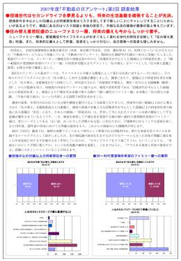 2007年度「不動産の日アンケート」第2回調査結果リリース