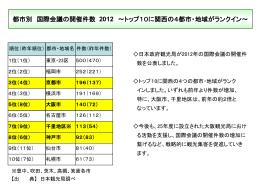 国際会議の開催件数 [PowerPointファイル/174KB]