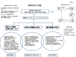 議会改革工程表