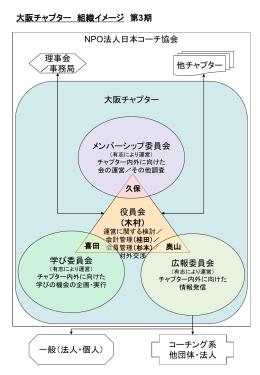 木村 - 日本コーチ協会 大阪チャプター