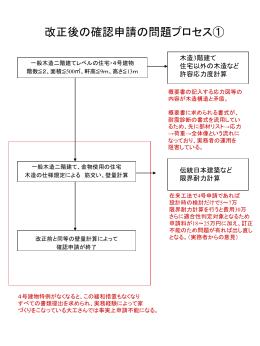 改正基準法の問題プロセス