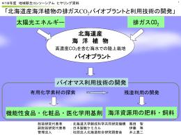 北海道経済の活性化