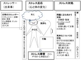 災害ストレスについて (板書資料)PowerPoint形式