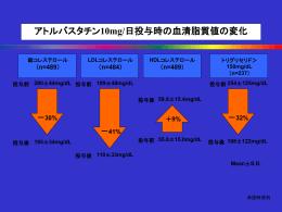アトルバスタチン10mg/日投与時の血清脂質値の変化