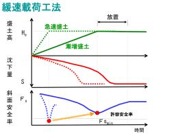 地盤改良工法の概念図