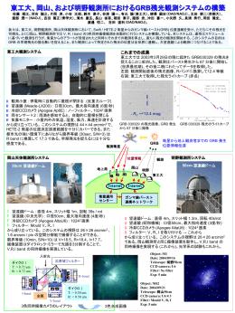 東工大におけるガンマ線バーストの可視光観測システム