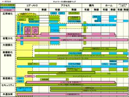 技術マップ【473KB】