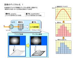 画像のディジタル化【MS-PowerPoint】