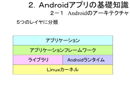 Androidアプリの基礎知識