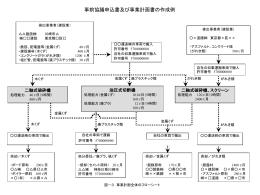 処理フロー記載例(PPT形式, 146.00KB)