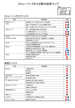技術マップ【980KB】