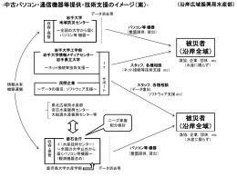 中古パソコン・通信機器等提供・技術支援のイメージ(案)