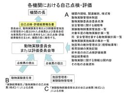 実施体制(PPTファイル) - 動物実験に関する外部検証事業