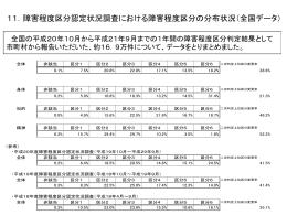 障害程度区分認定状況調査における障害程度区分の分布状況(全国)