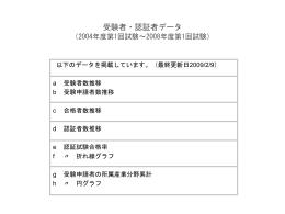 受験者数推移 (2004年度第1回試験~2007年度第2回試験)