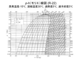 p-h(モリエ)線図 R-22