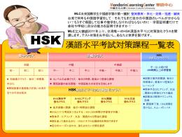 HSK漢語水平考試対策強化クラス