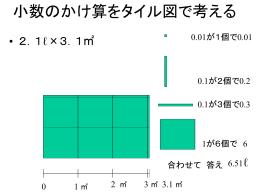 小数のかけ算をタイル図で考える