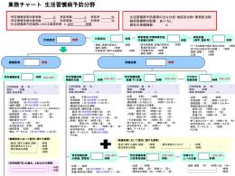 業務チャート3 生活習慣病予防[Power Point559KB]