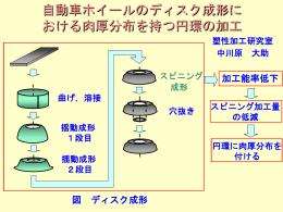図 第2段加工後の肉厚分布