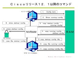 Ciscoリリース12.1以降のコマンド