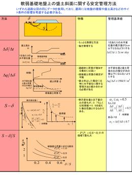 軟弱基礎地盤上の盛土斜面に 関する安定管理方法