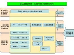 経済復興事業への取組体制(例) [58KB pptファイル]