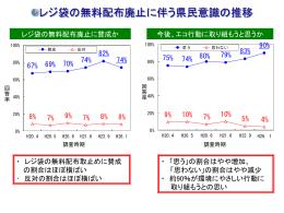 013_【資料1-3】レジ袋削減に関する意識の推移