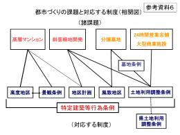 都市づくりの課題と対応する制度(相関図)(PPT:24KB)
