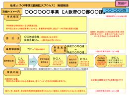 別紙P地域人づくり事業実績報告』イメージ図(PPT:260KB)