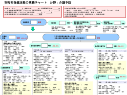 業務チャート4 介護予防[Power Point539KB]