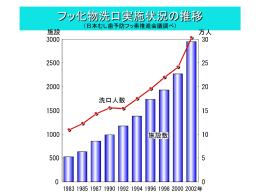 フッ化物洗口実施状況の推移 (日本むし歯予防フッ素推進会議調べ)