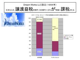 Dream Works LLC設立(1994年) 日本ならば、譲渡益税百億円;500億