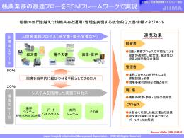 ECM, 非構造データと構造化データ