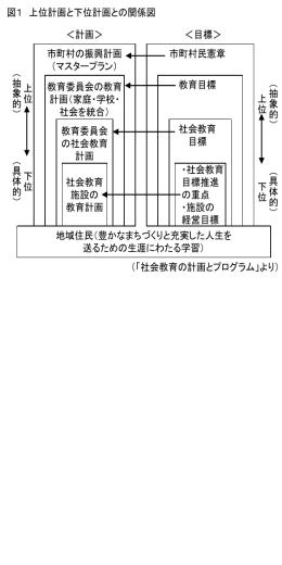上位計画と下位計画との関係図