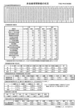 非血縁者間移植の状況(2015年3月末現在)