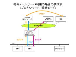 構成例概要(PPT)