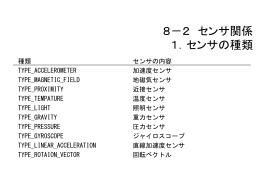 8-2 センサ関係(加速度センサ、地磁気センサ)