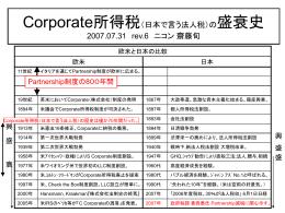 Corporate所得税(日本で言う法人税)の盛衰史 2007.07.31 rev.6
