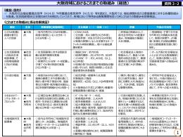 大阪府域におけるこれまでの取組み [PowerPointファイル/434KB]