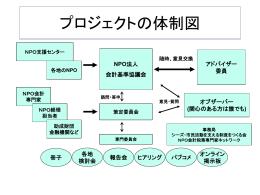 プロジェクトの体制図