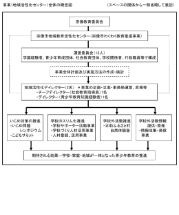 事業(地域活性化センター)全体の概念図