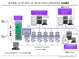 七十七カード データベース テレマーケティングシステム 全体構成図